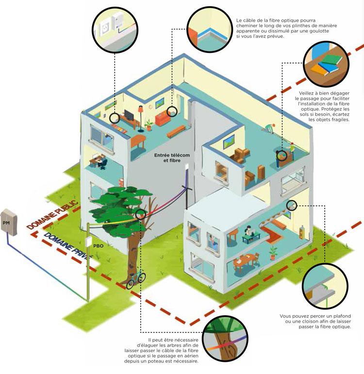installation de la fibre optique en immeuble