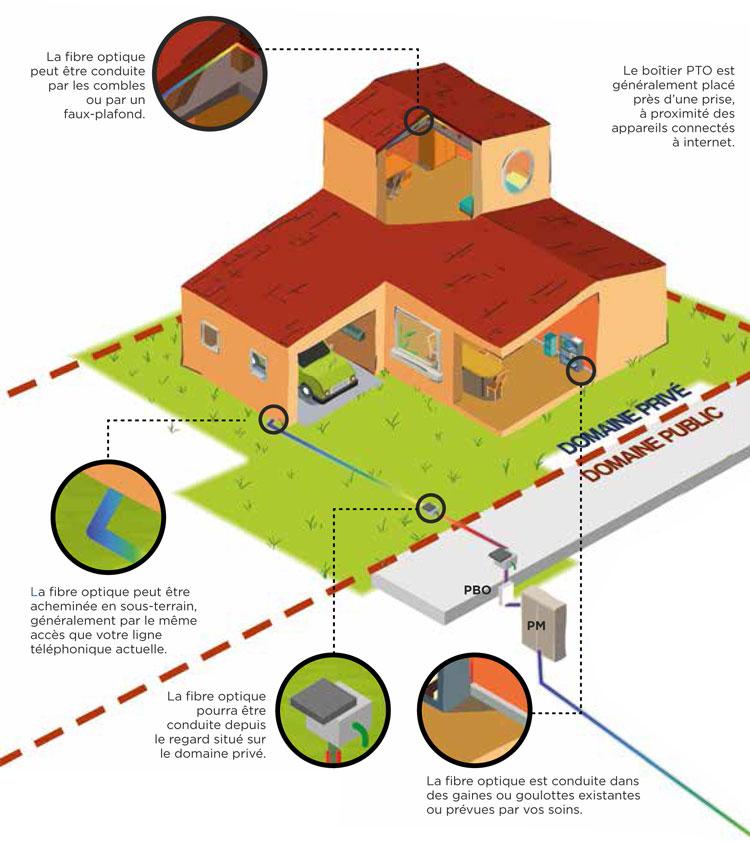 installation de la fibre optique en maison individuelle