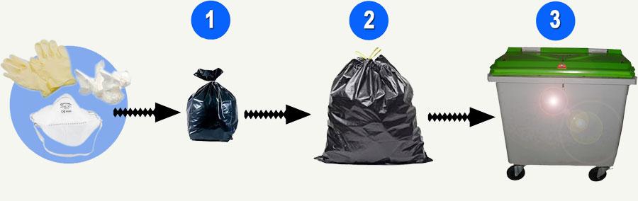 consignes concernant les déchets potentillement contaminés par le coronavirus